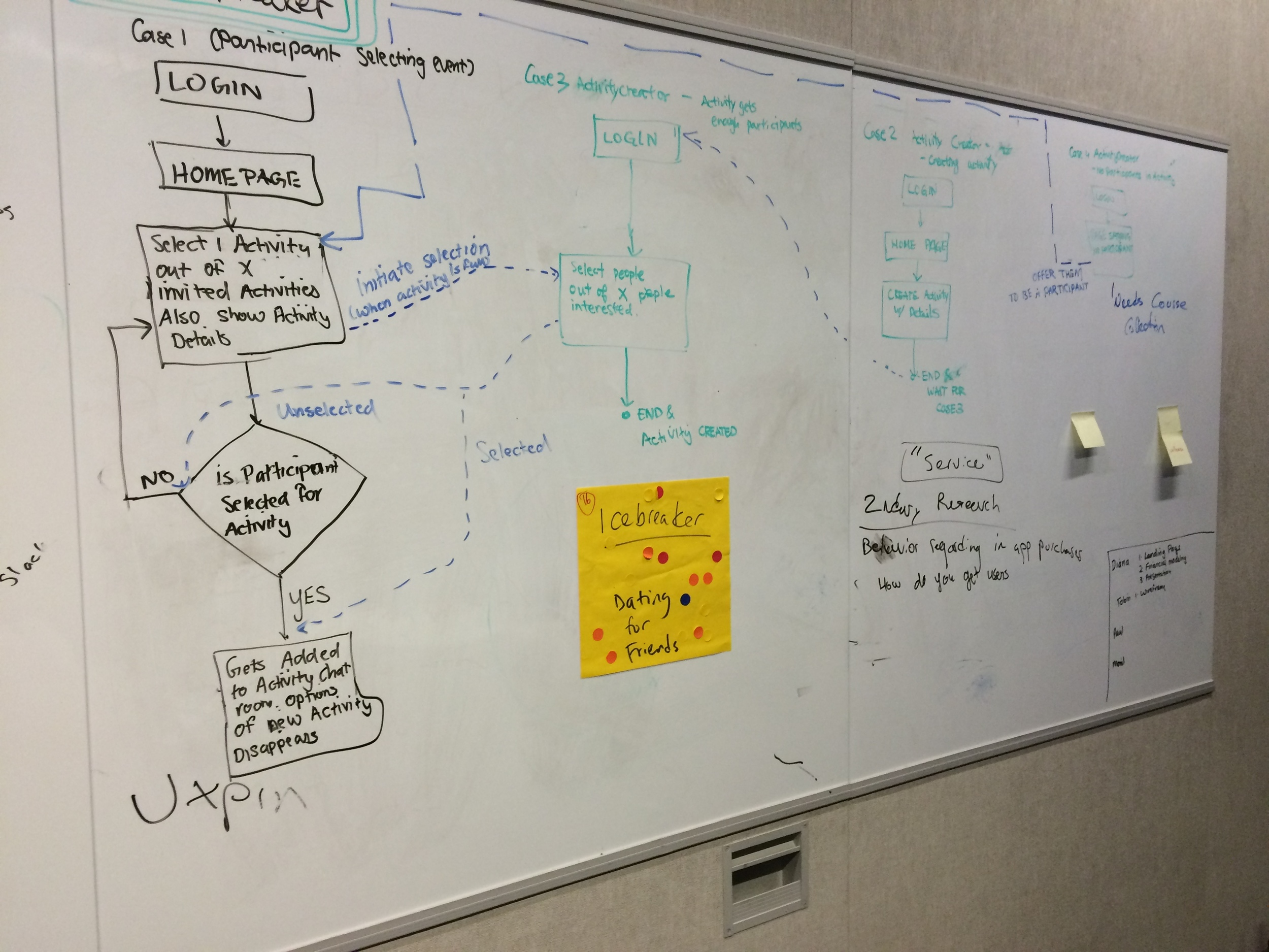 Original interaction flow and use cases