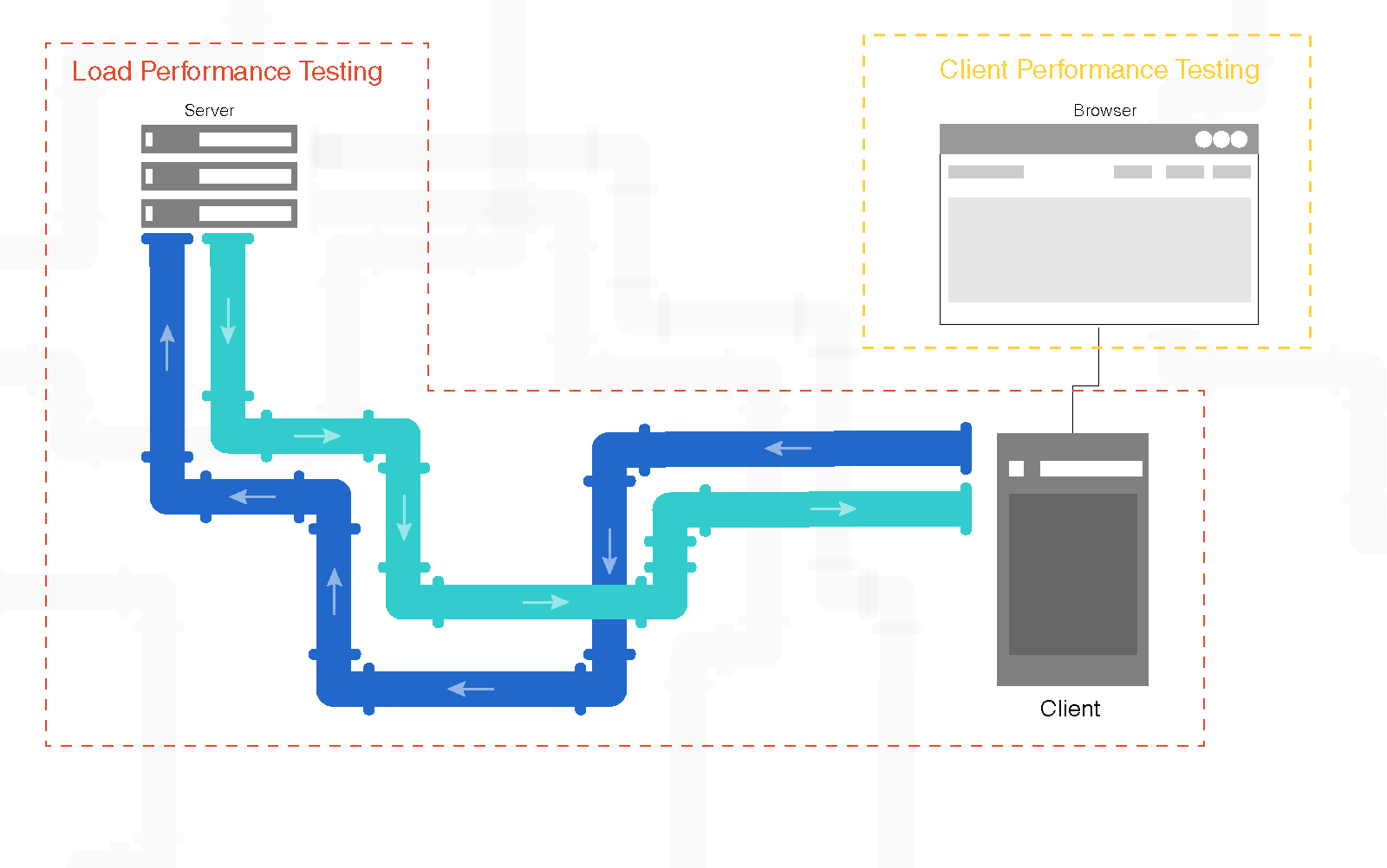 This diagram represents the focuses of Nouvolas product, Load Performance Testing and Client Performance Testing, and their boundaries across the Server-Client-Browser web relationship.