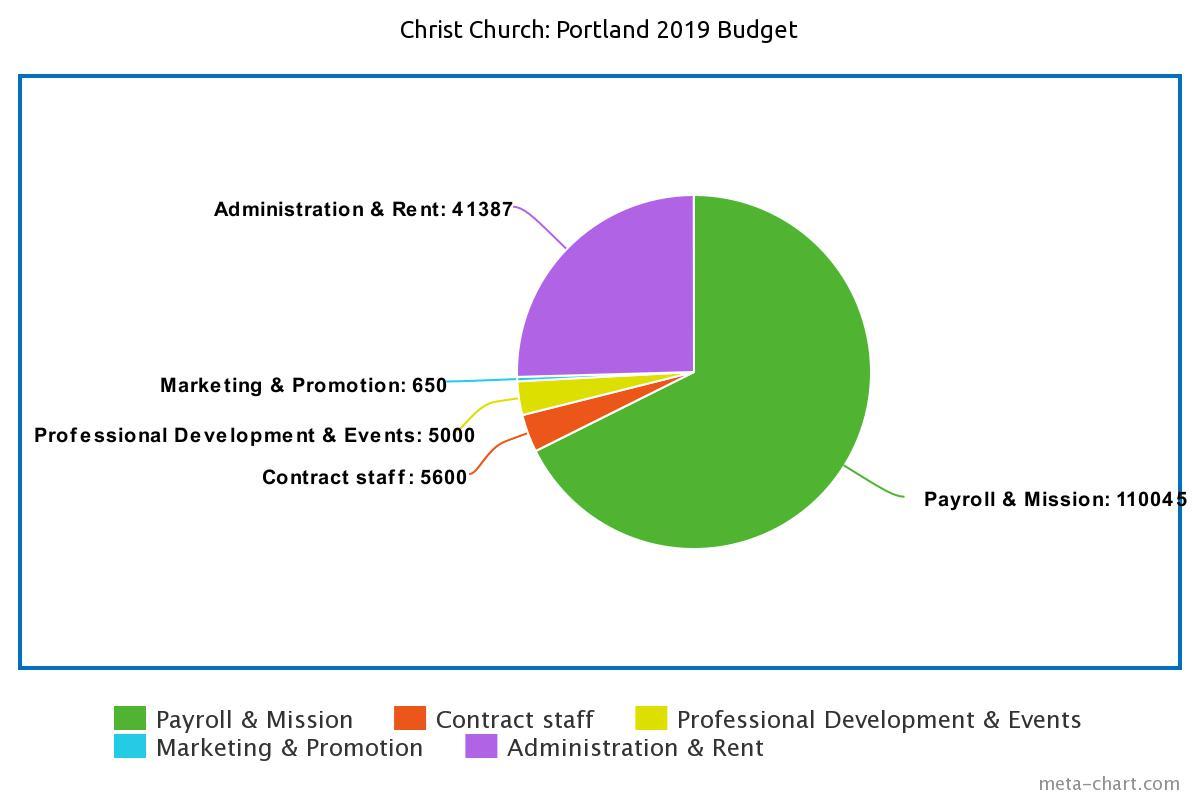 CCP 2019 budget chart.jpeg