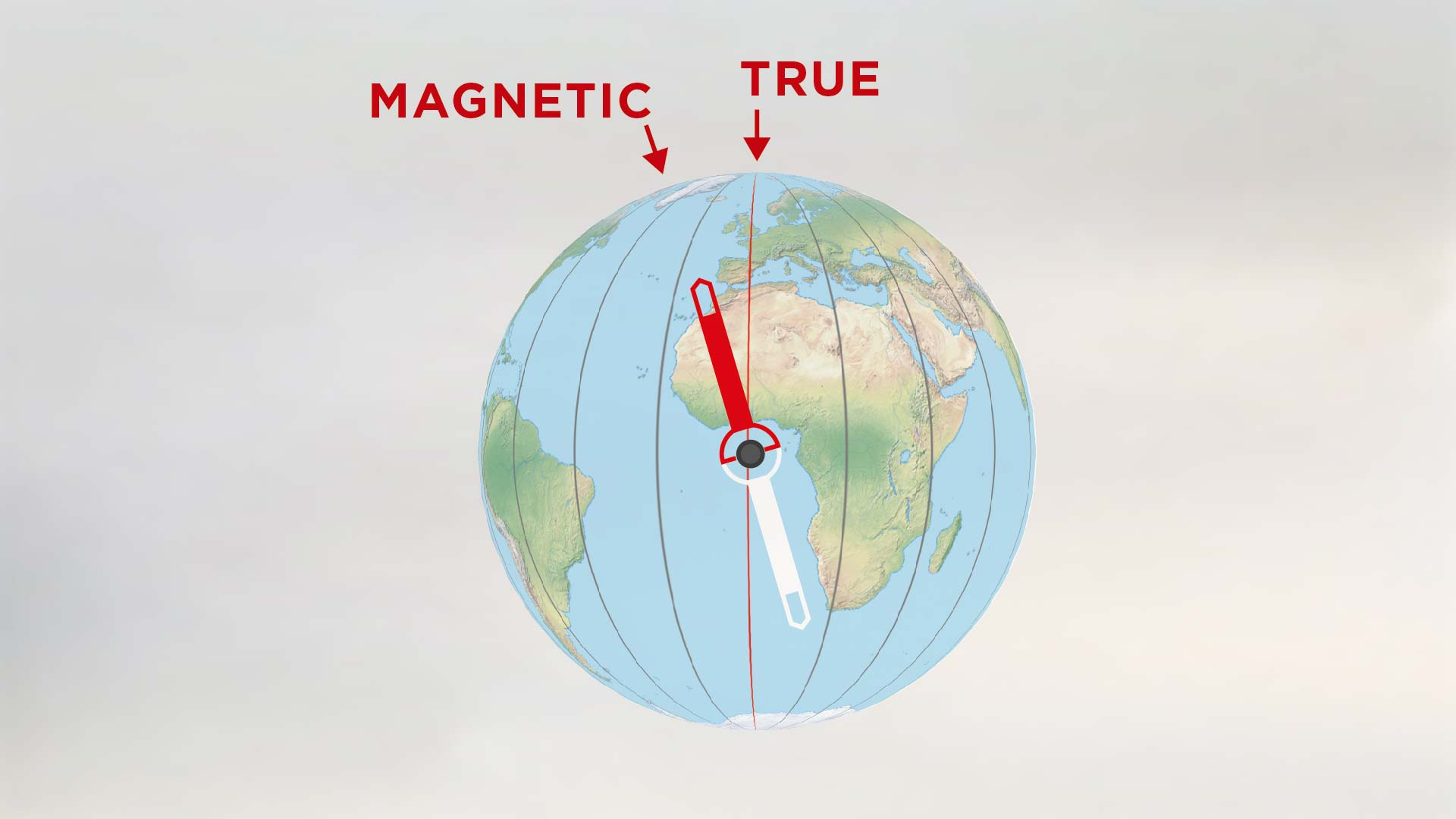 Magnetic North  is not exactly at the north pole, it's slightly off and this is where the red part of the magnetic needle points.