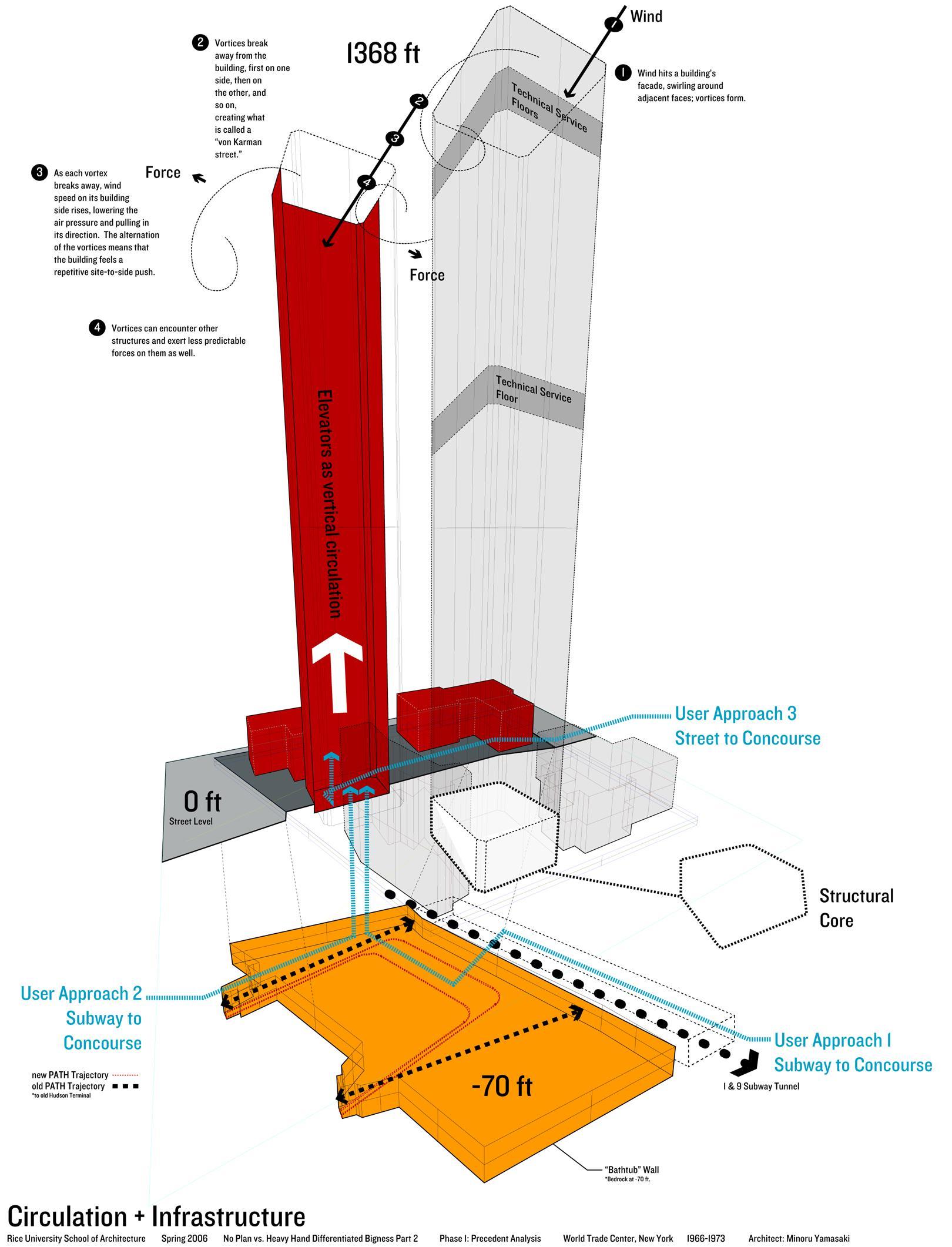 Infrastructural Diagram