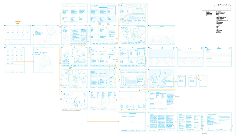 UX Wireframes and Workflow Map for iPad