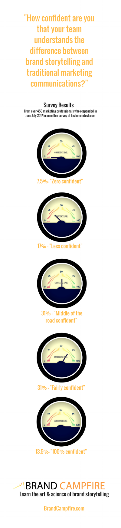 brand storytelling survey infographic.png