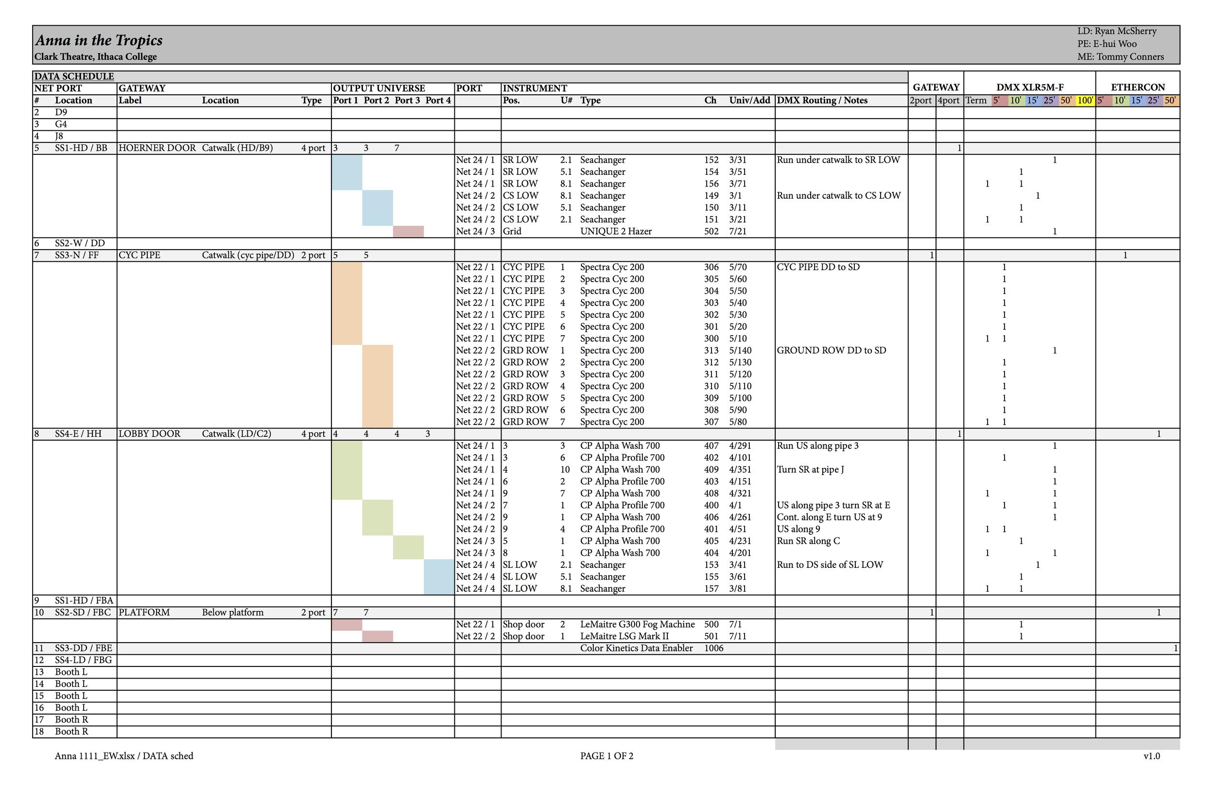 Anna in the Tropics - data schedule