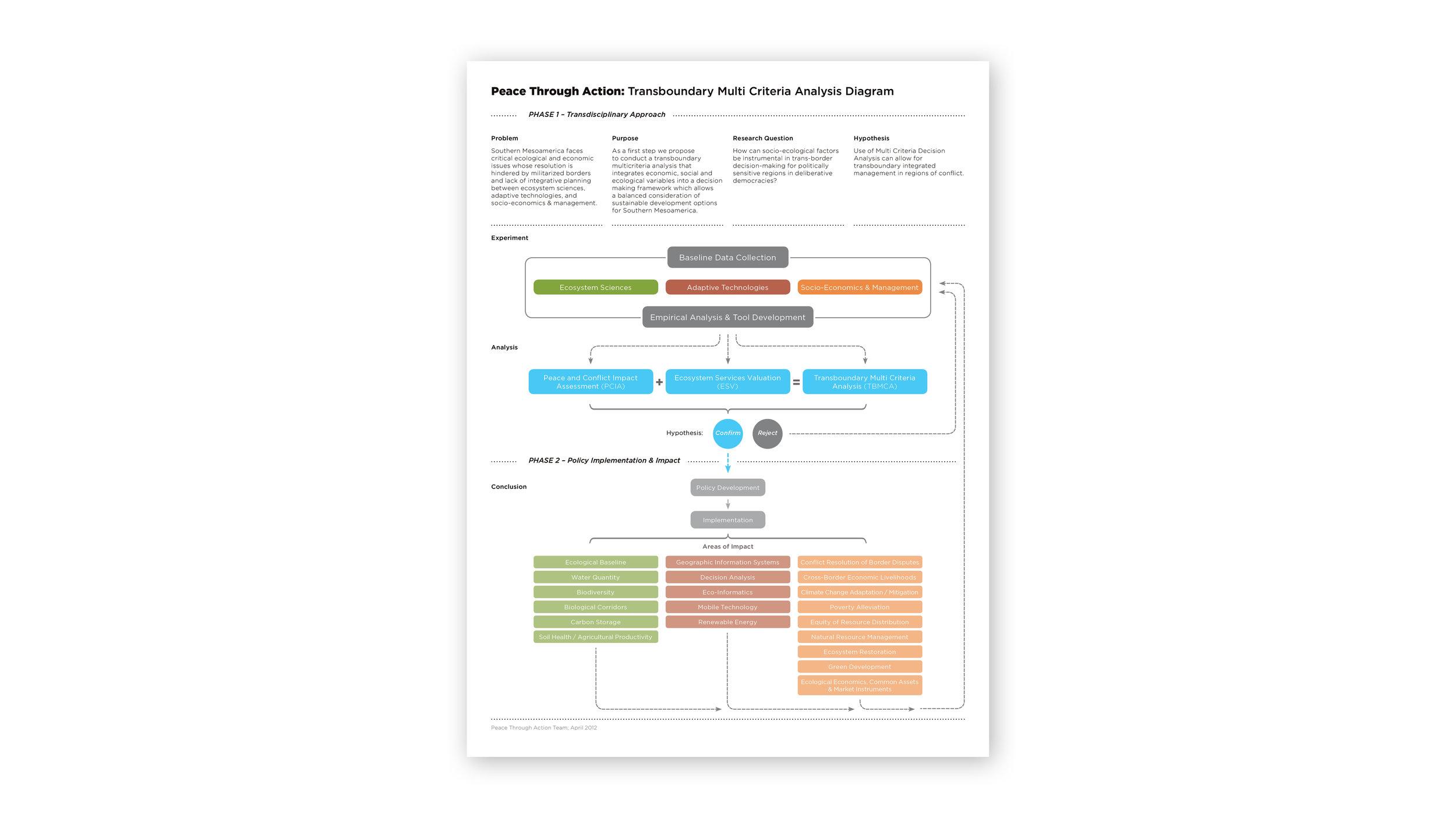 Multi-Criteria Analysis Diagram Design