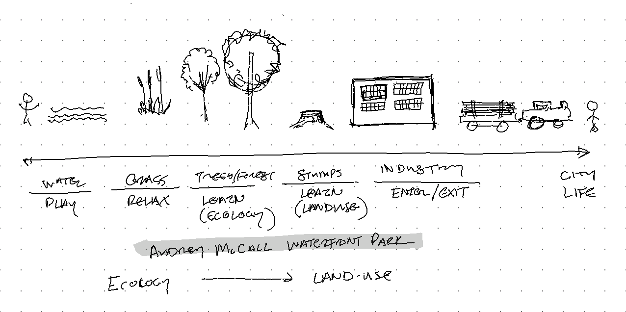 procession-ecological-diagram.png