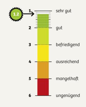 dko_chart_umfrage2015_1-2_280px.jpg