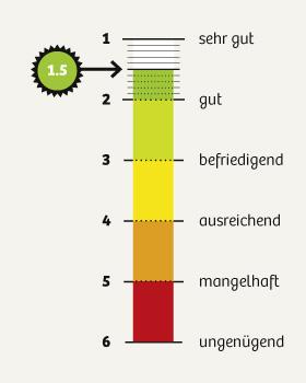 dko_chart_umfrage2015_1-5_280px.jpg
