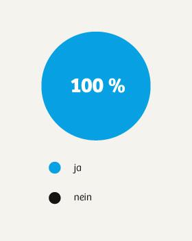 dko_chart_umfrage2015_2-2_280px.jpg