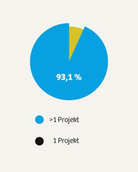 dko_chart_umfrage2015_5-2_280px.jpg