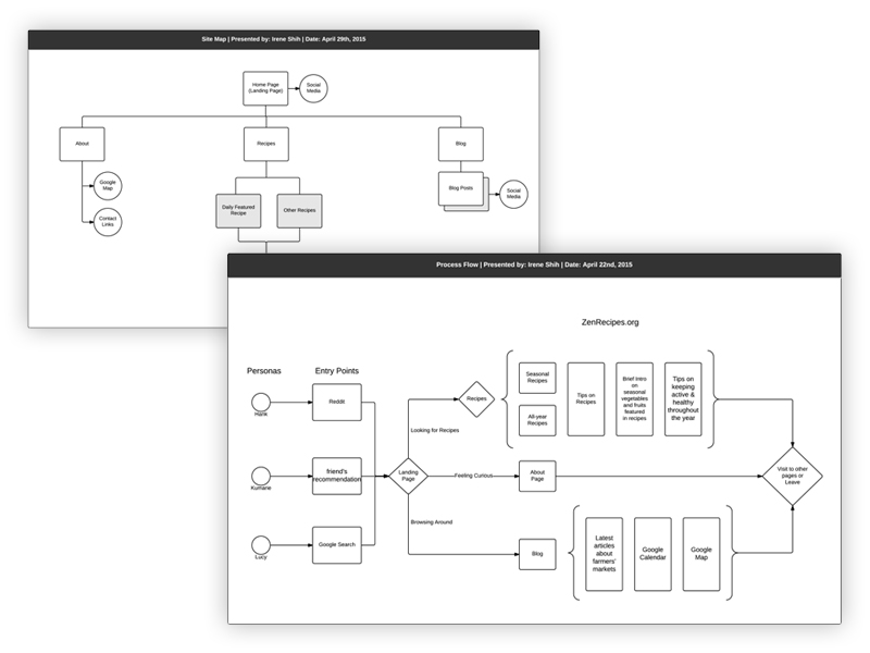 Process Flow + Site Map