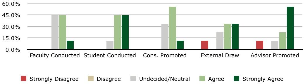 Figure 1: All respondents.