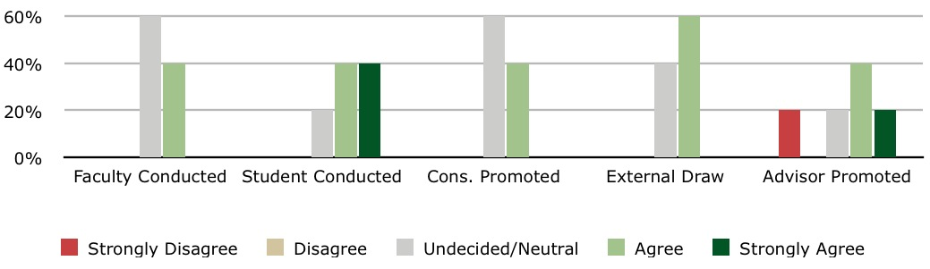 Figure 2: Composition-focused students.