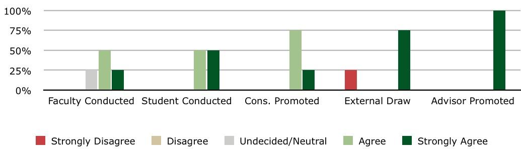 Figure 3: Performance-focused students.