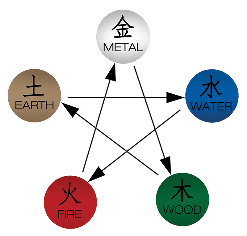 This image shows the conflict between elements and how they overcome each other. The soil isparted by tree roots. Earth turns water to mud and creates dams. Water extinguishes fire. Fire,if hot enough, can melt metal. Metal can chop down trees.