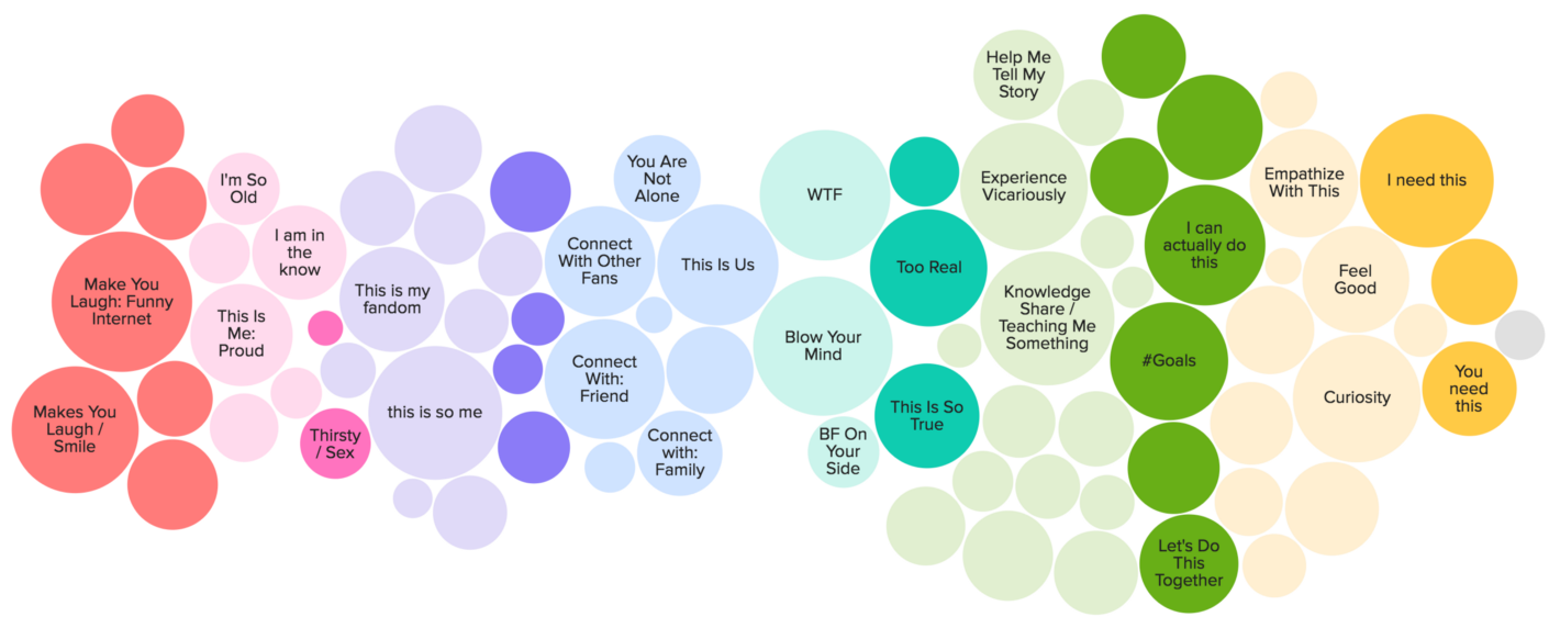 Cultural Cartography: How Buzzfeed organises their content