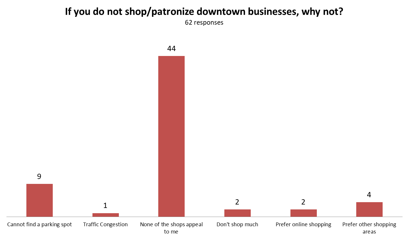 do you shop downtown if not why.png