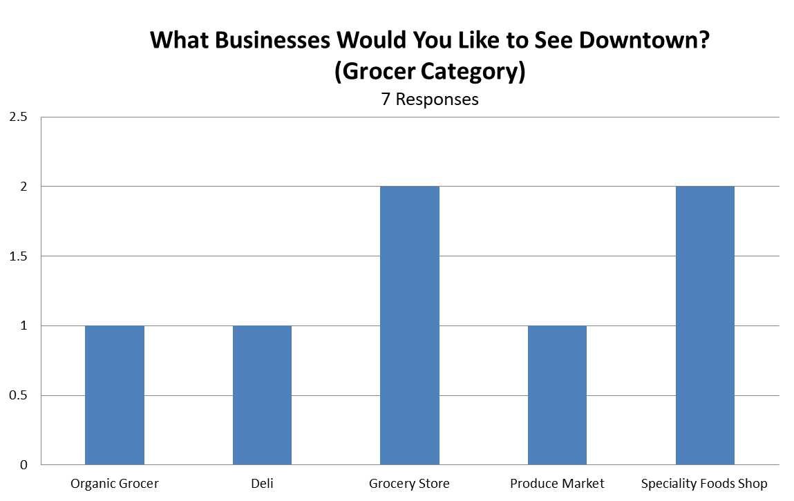 what biz to see dt grocer.png