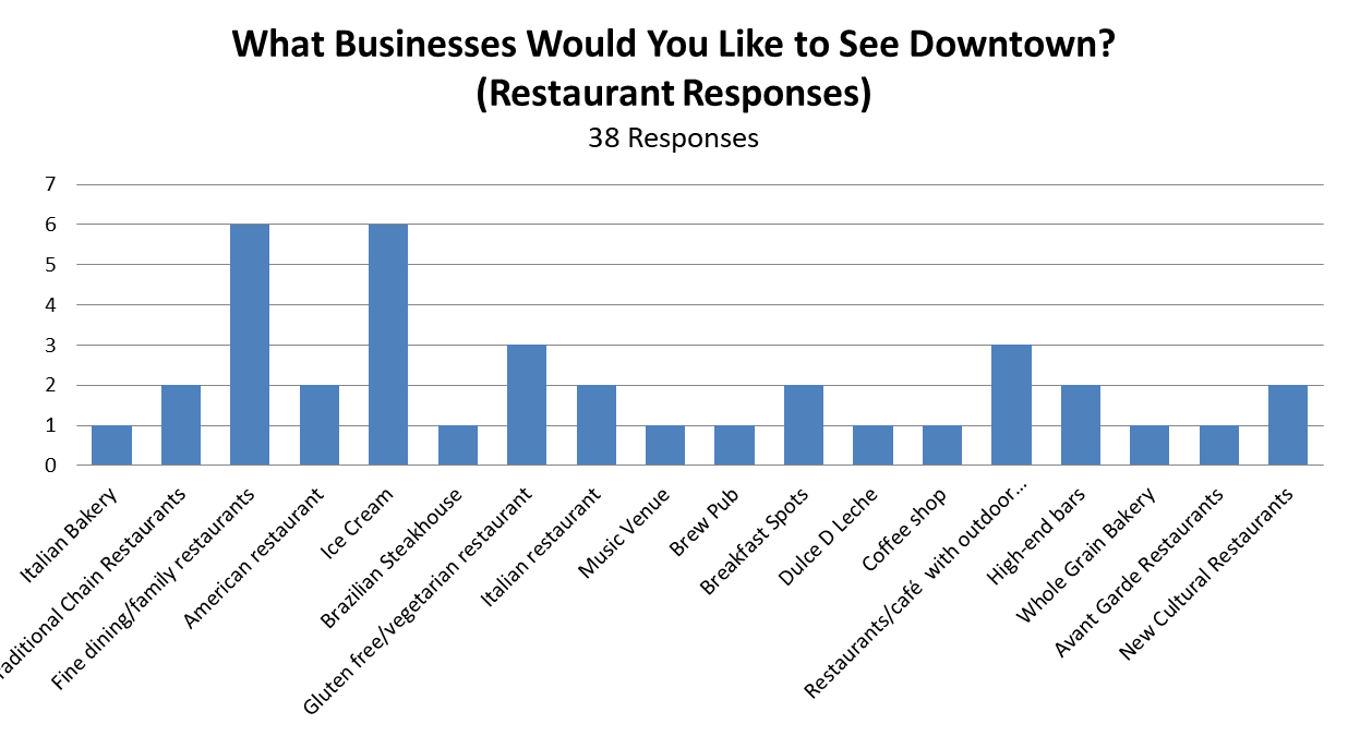 what biz to see dt restaurants.png