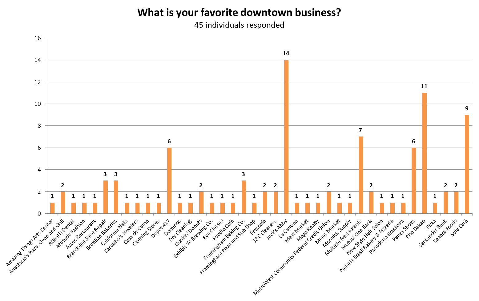 Survey responses from the Lokerville Lookouts collected May 2018 - June 2018