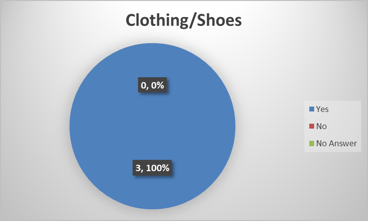 clothing shoes.png