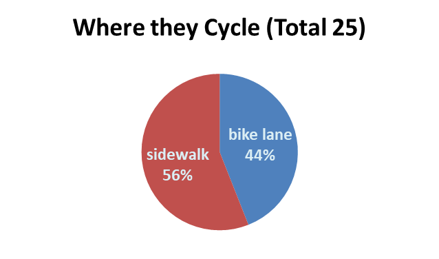 Of the 25 cyclists, only 11 riders used the bike lane.