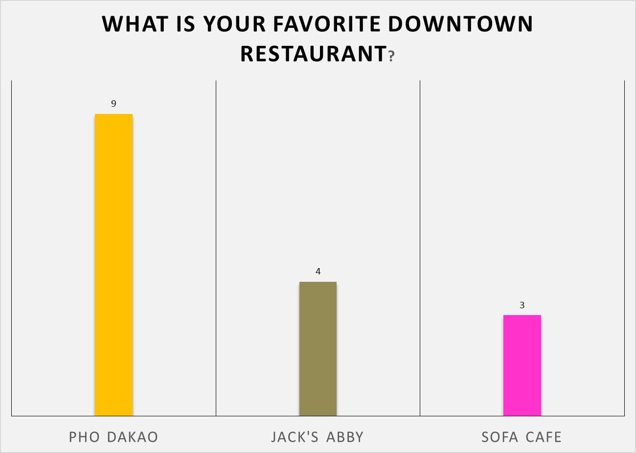 Pho Dakao 56%, Jack's Abby 25%, Sofa Cafe 19% (16 responses)