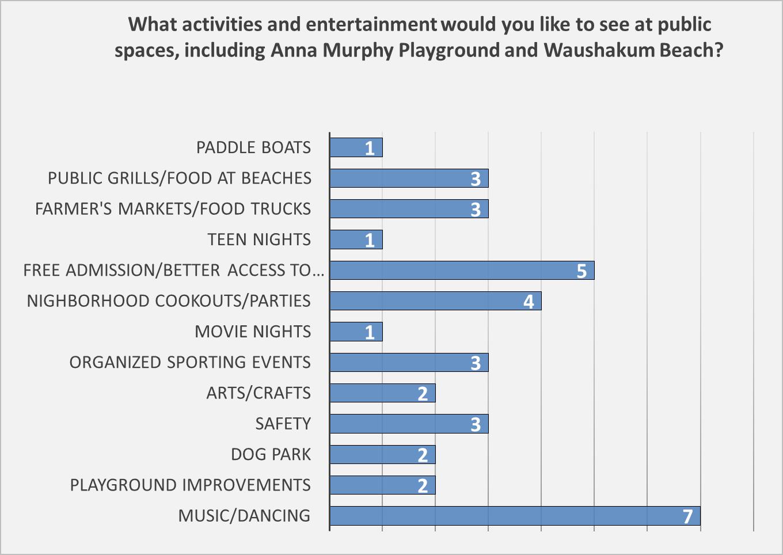 activities in public spaces.png