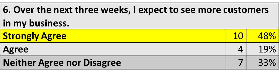 "Zero respondents selected options for ""Disagree"" or ""Strongly Disagree"" for Question 6."
