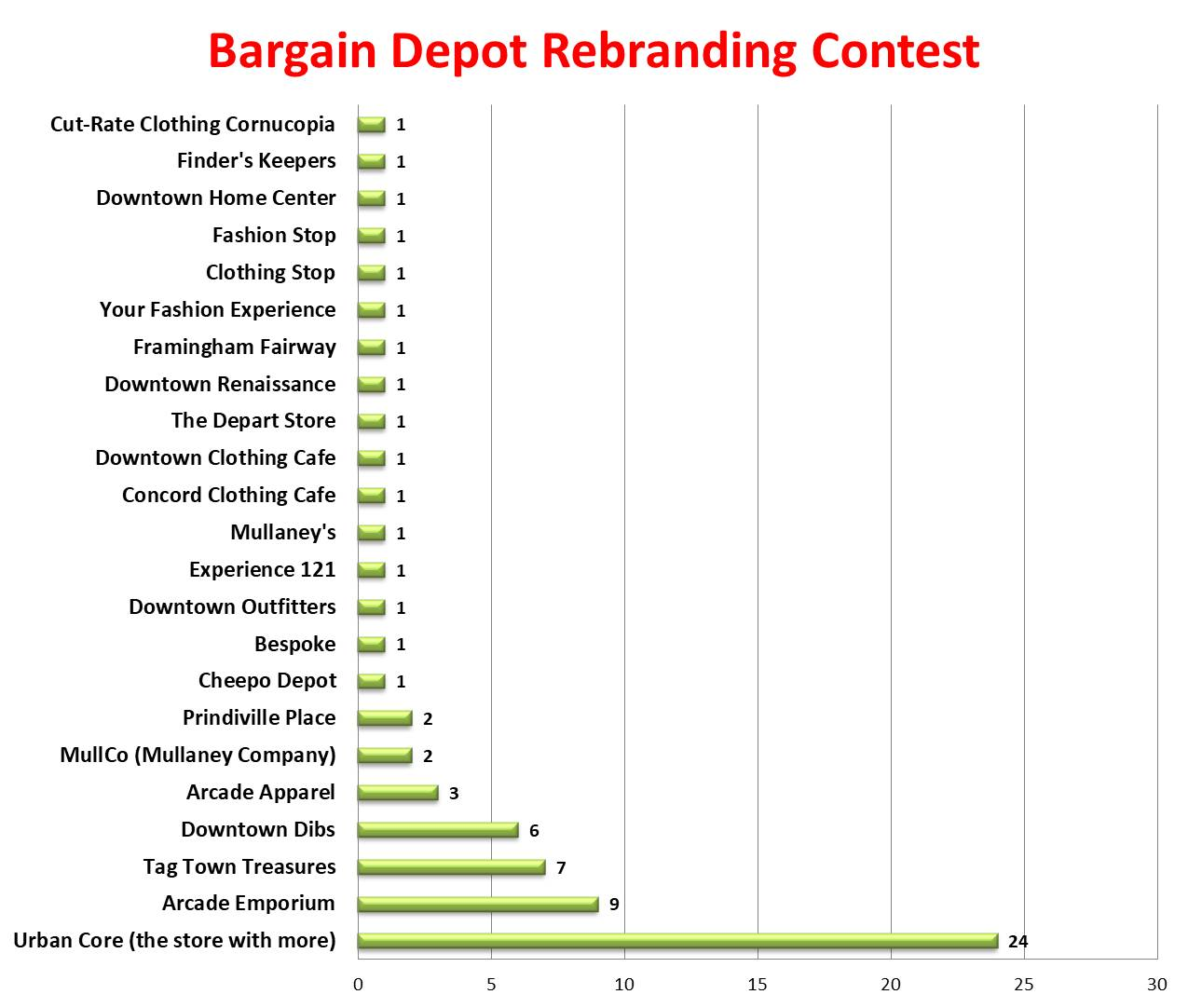 Click to enlarge - Final results for the business owner to review!