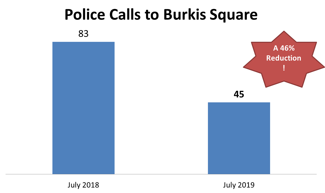Call addresses include: 20 Irving Street, 430 Waverly Street, Hollis and Irving streets intersection, and 30 Hollis Street.