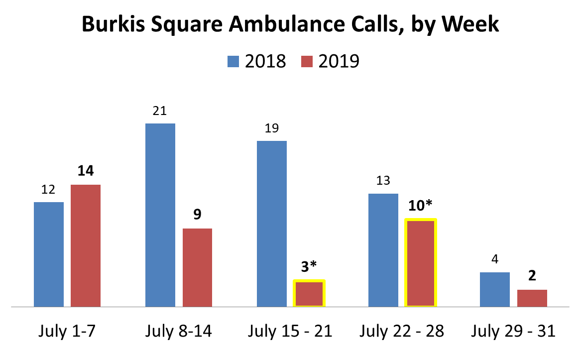 *DFI Engagement Workers worked weekday afternoons from 12 pm to 6 pm from July 15 to July 26, 2019 (and 2 weeks in August 2019). The week of July 15, 2019, there was 1 afternoon call and 2 evening calls for ambulances. The week of July 22, 2019, there were 2 morning calls, 2 afternoon calls, 6 evening calls for ambulances.