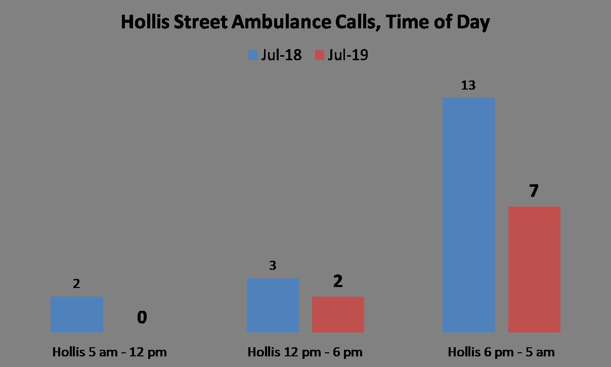 Call addresses include:  1 Hollis Court, 5 Hollis Court, 15 Hollis Street, 30 Hollis Street, 27 Hollis Street, 30 Hollis Street, 37 Hollis Street,   39 Hollis Street ,  46 Hollis Street, 49 Hollis Street, 51 Hollis Street, 57 Hollis Street, 64 Hollis Street, 73 Hollis Street, 75 Hollis Street, 80 Hollis Street, 85 Hollis Street, 105 Hollis Street, and 112 Hollis Street