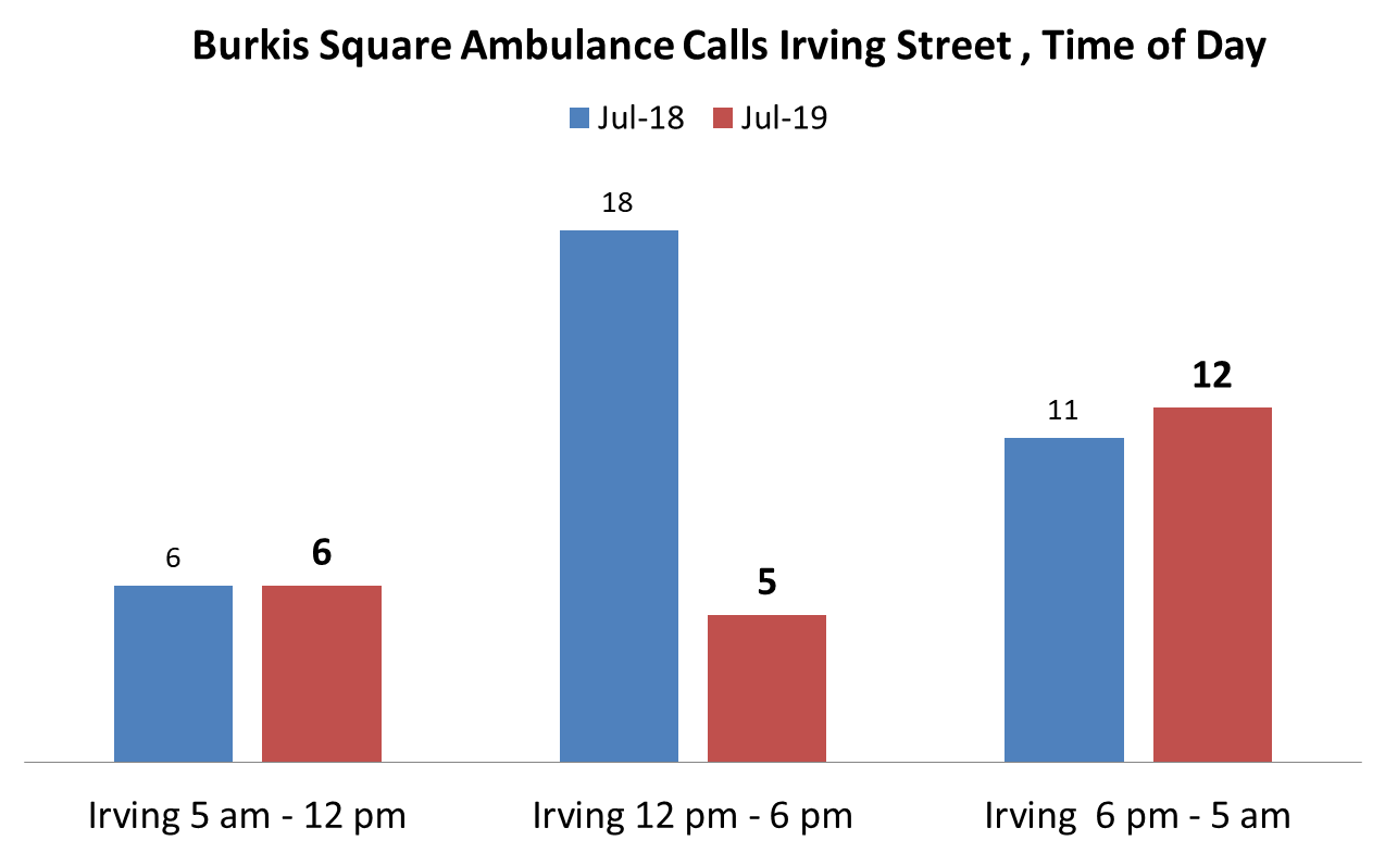 Addresses include: 2 Irving Street, 20 Irving Street, 22 Irving Street, 46 Irving Street, 75 Irving Street, 81 Irving Street, 90 Irving Street, and the intersection of Irving and Hollis streets.