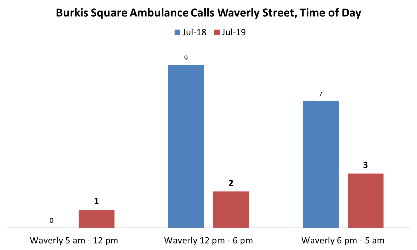 Call addresses include: 430 Waverly Street, 438 Waverly Street, 448 Waverly Street, 450 Waverly Street, 464 Waverly Street, 478 Waverly Street, and 495 Waverly Street.