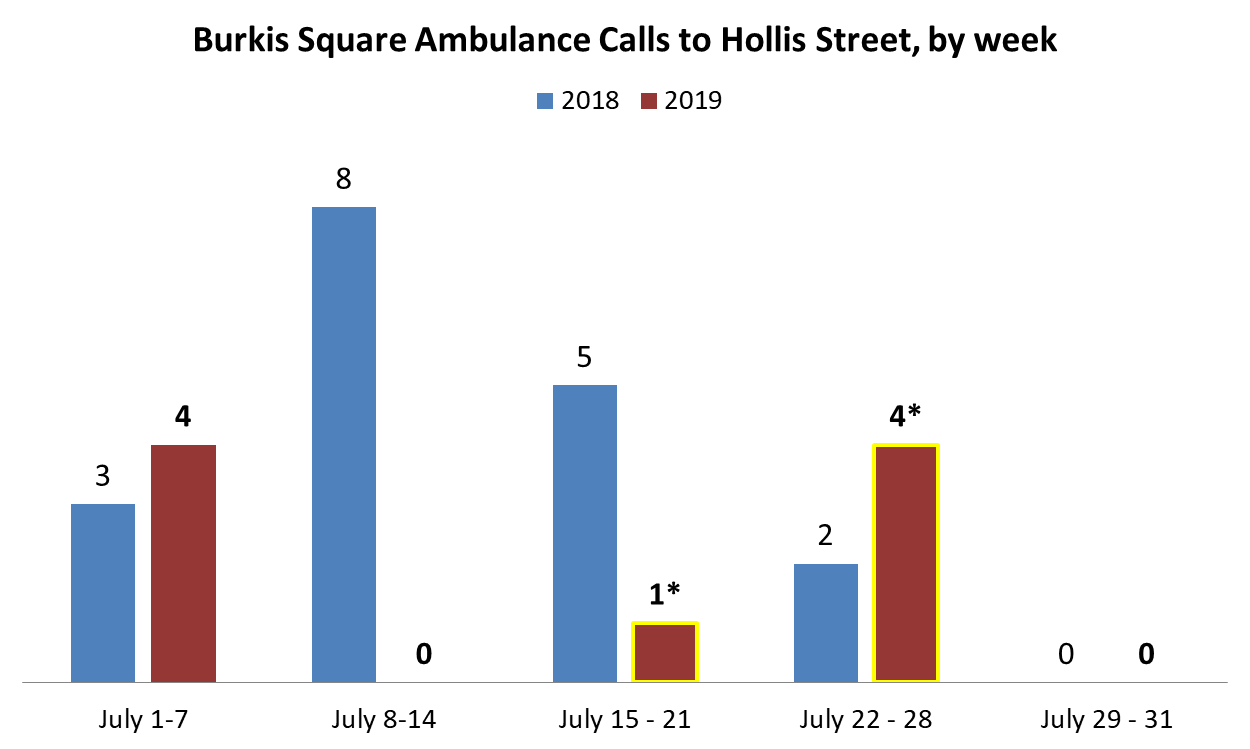 *DFI Engagement Workers worked weekday afternoons from 12 pm to 6 pm from July 15 to July 26, 2019 (and 2 weeks in August 2019). The week of July 15, 2019, there was 1 afternoon call for an ambulance to Hollis Street. The week of July 22, 2019, there were 4 evening calls for ambulances to Hollis Street.