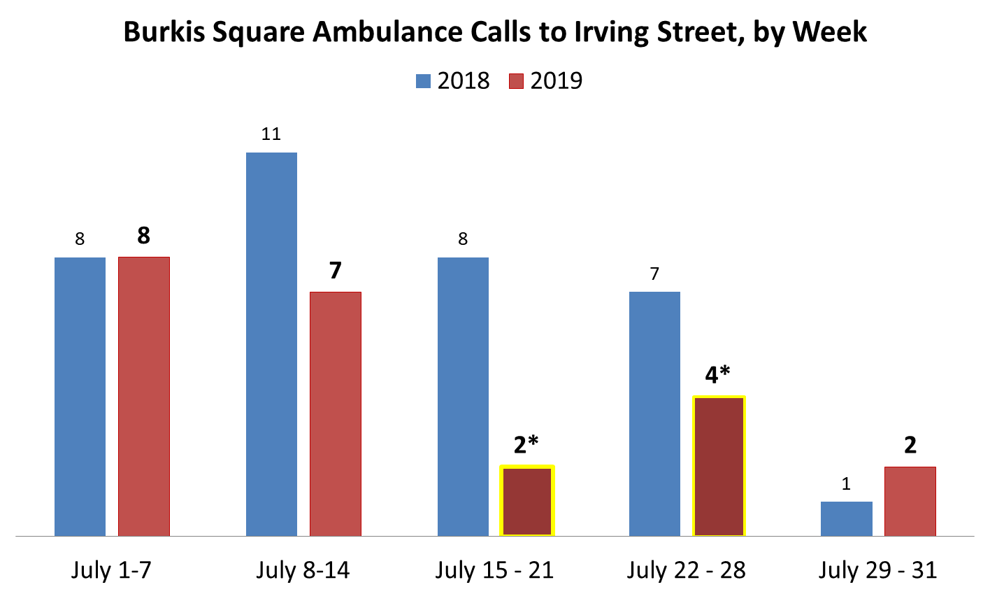 *DFI Engagement Workers worked weekday afternoons from 12 pm to 6 pm from July 15 to July 26, 2019 (and 2 weeks in August 2019). The week of July 15, 2019, there were 2 evening calls for ambulances to Irving Street. The week of July 22, 2019, there was 1 morning call, 2 afternoon calls, and 1 evening call for ambulances to Irving Street.