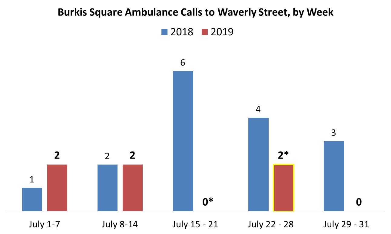 *DFI Engagement Workers worked weekday afternoons from 12 pm to 6 pm from July 15 to July 26, 2019 (and 2 weeks in August 2019). The week of July 15, 2019, there were 0 ambulance calls to Waverly Street. The week of July 22, 2019, there was 1 morning call and 1 evening call for ambulances to Waverly Street.