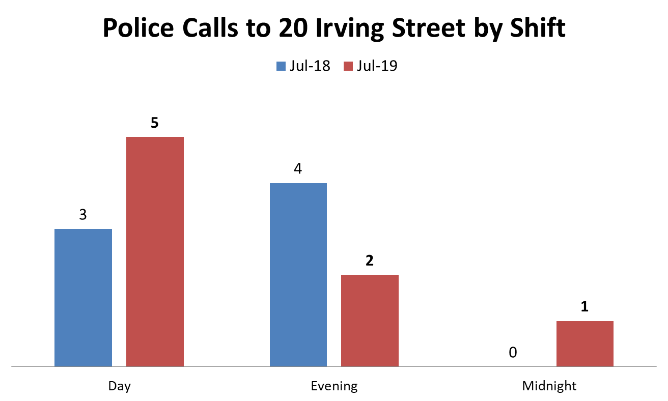 police calls to 20 irving by shift.png