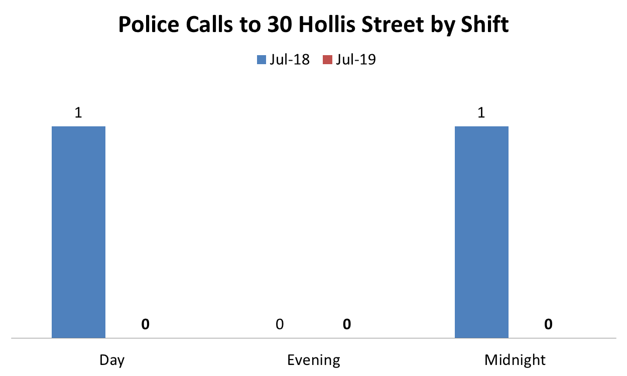 police calls to 30 hollis st by shift.png