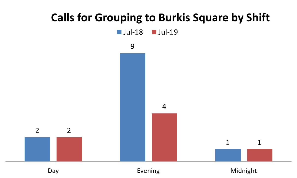 Addresses include 20 Irving Street, 30 Hollis Street, 430 Waverly Street, and the Hollis / Irving streets intersection.