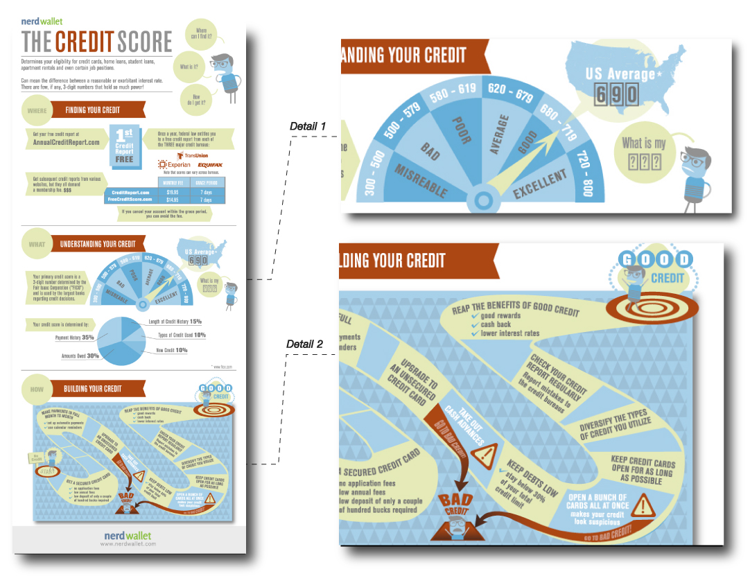 Graphic Designer: Infographics   Worked closely with the education team in interpreting rough concepts & data into refined infographics.  Client: Nerdwallet.com