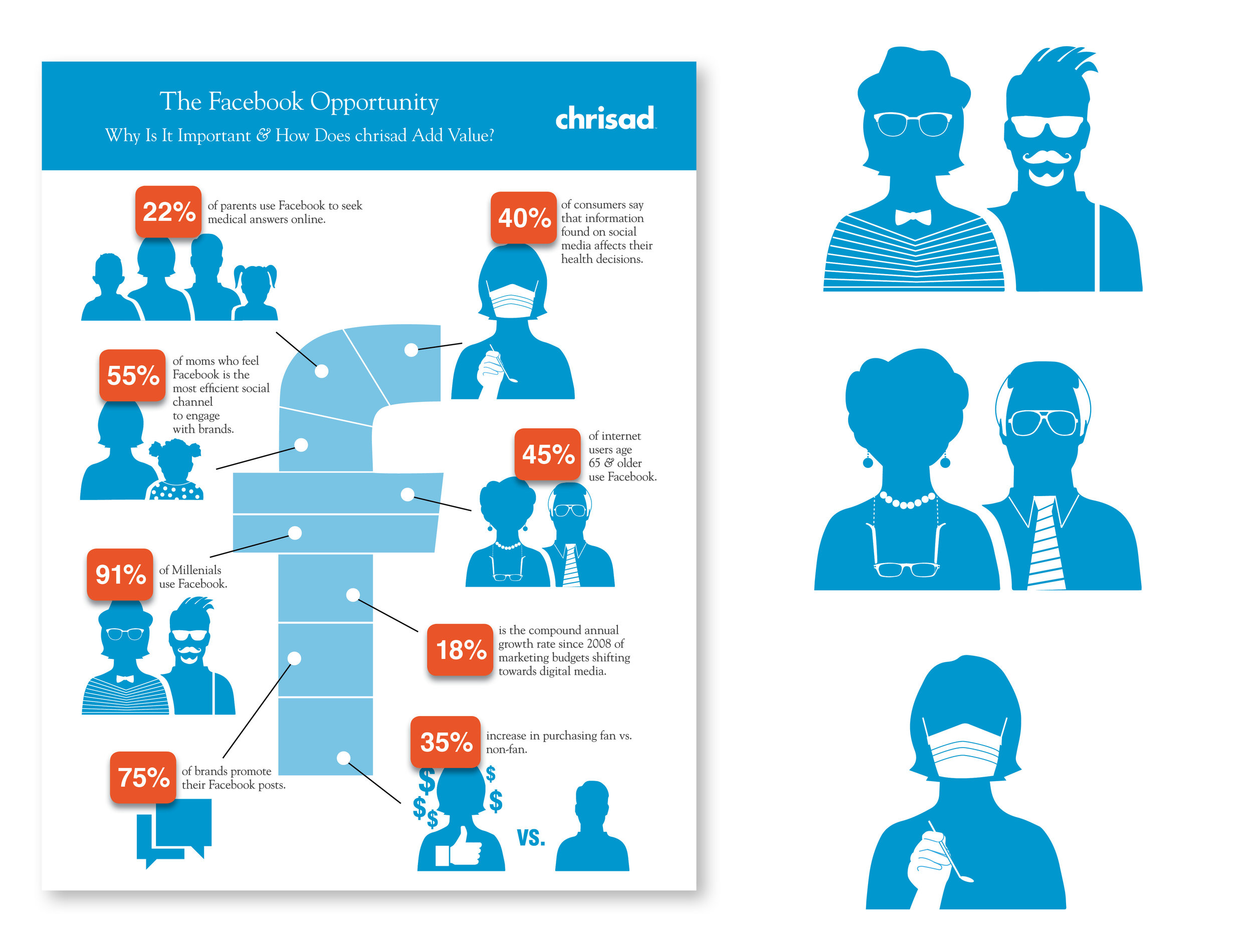 Infographic/Icon Designer   Created custom character icons based on existing Facebook icons. Designed graphic layout of infographic highlighting benefits of social media.  Employer: Chrisad, Inc.