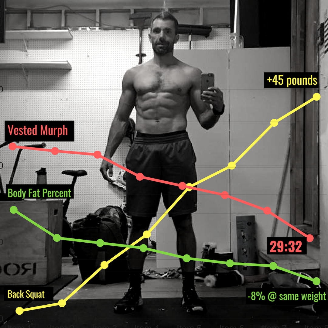 MEET TONY - The stay at home father of three who has improved across the board; from taking over 10 minutes off of his vested MURPH to sub 30 minutes, adding 45 lb. to his back squat, and losing 8% body fat while staying at the same weight