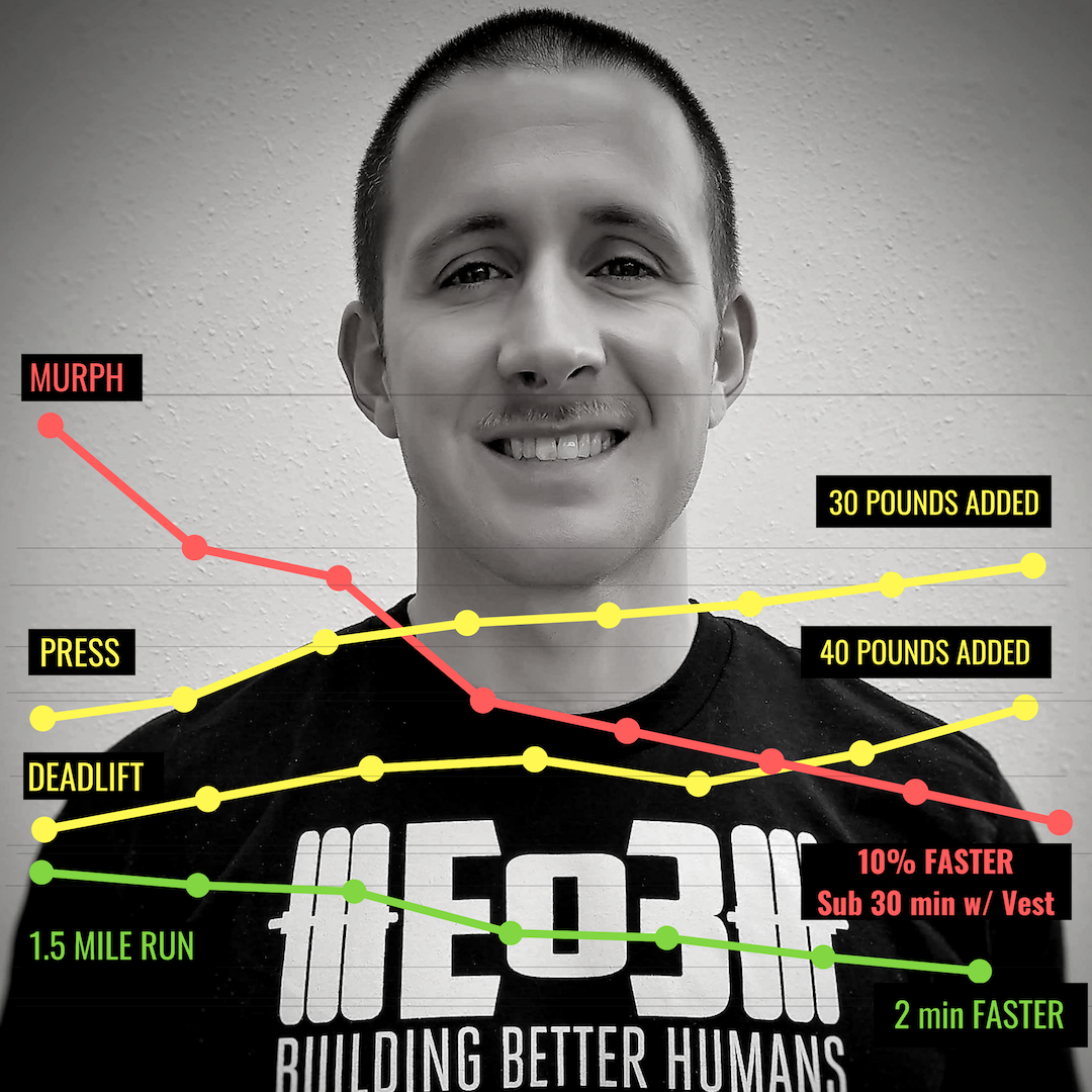 MEET JOSEPH - The Career Enlisted Aviator who has added 100's of pounds to the barbell, frequently hits sub-6 min miles, and can finish MURPH faster than CrossFit Games Athletes by becoming a Garage Gym Athlete