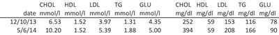 Figures from my blood tests before and after going on a low-carb, high-fat diet. Total cholesterol, LDL and triglycerides have all increased by quite a bit.