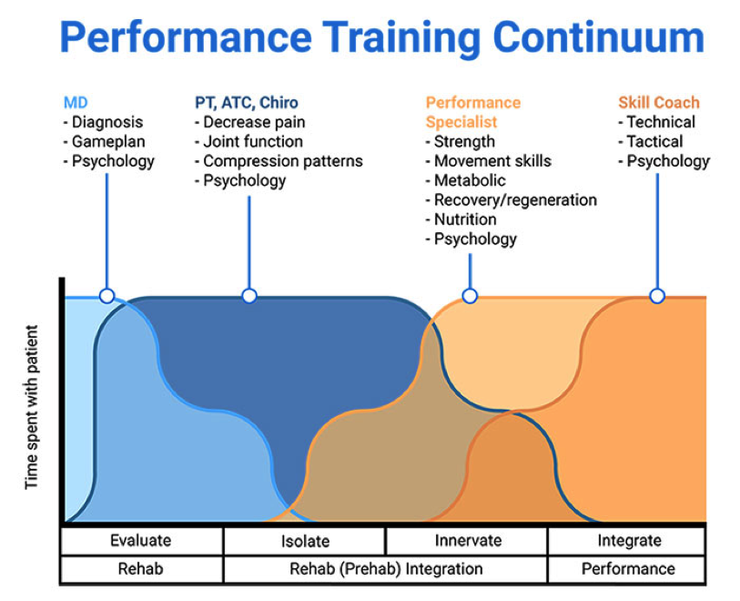 This graph does an excellent job demonstrating the idea of a TEAM approach to a patient's care. Worth noting is just how long we as healthcare professionals and strength and conditioning specialists can have in the rehabilitation of the strength and conditioning athlete.