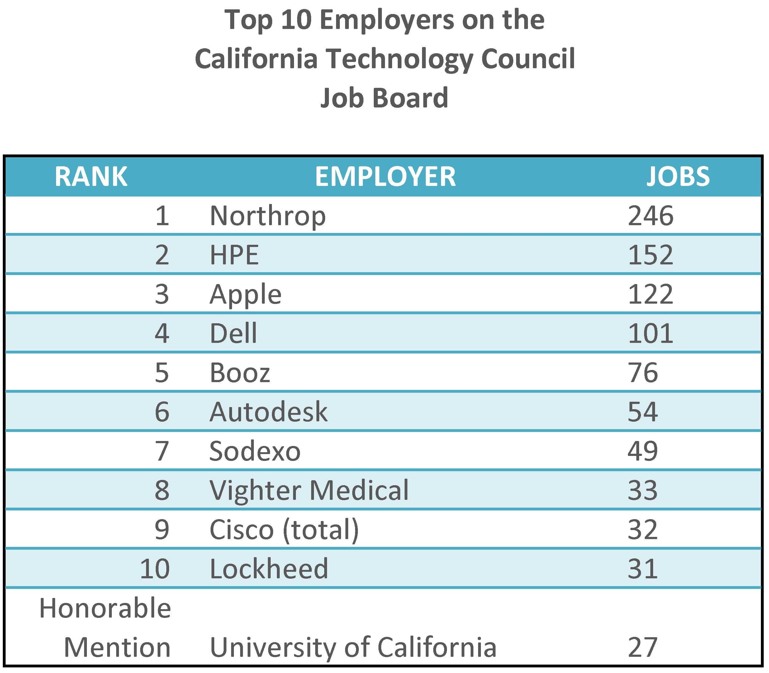 Top job advertisers on the CTC Job Board as of March 23rd.