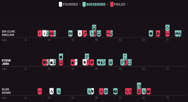 Where Do The Best Founders Come From