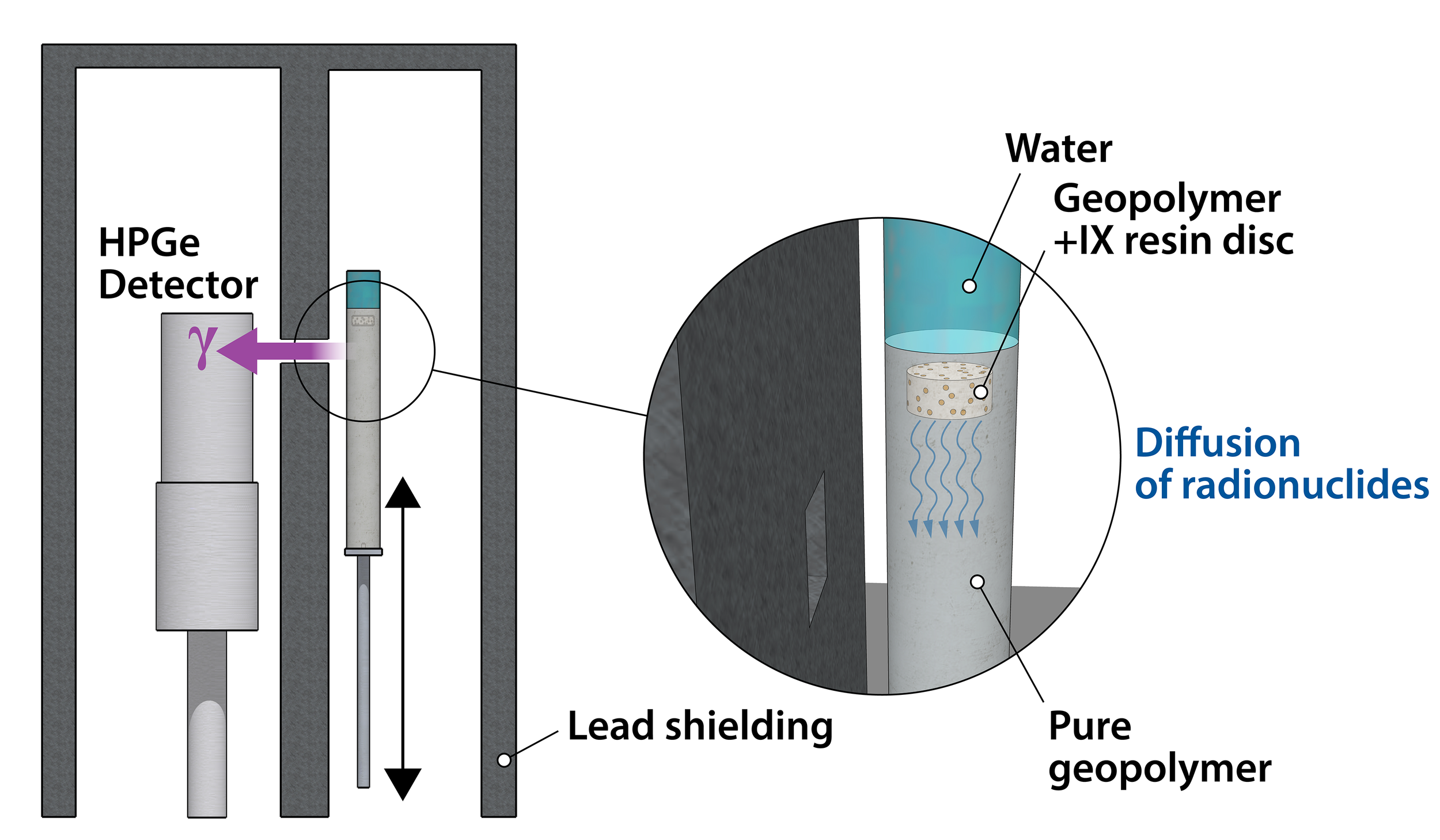 Conceptual design for a system for measuring the diffusion rate of radionuclides in a geopolymer matrix